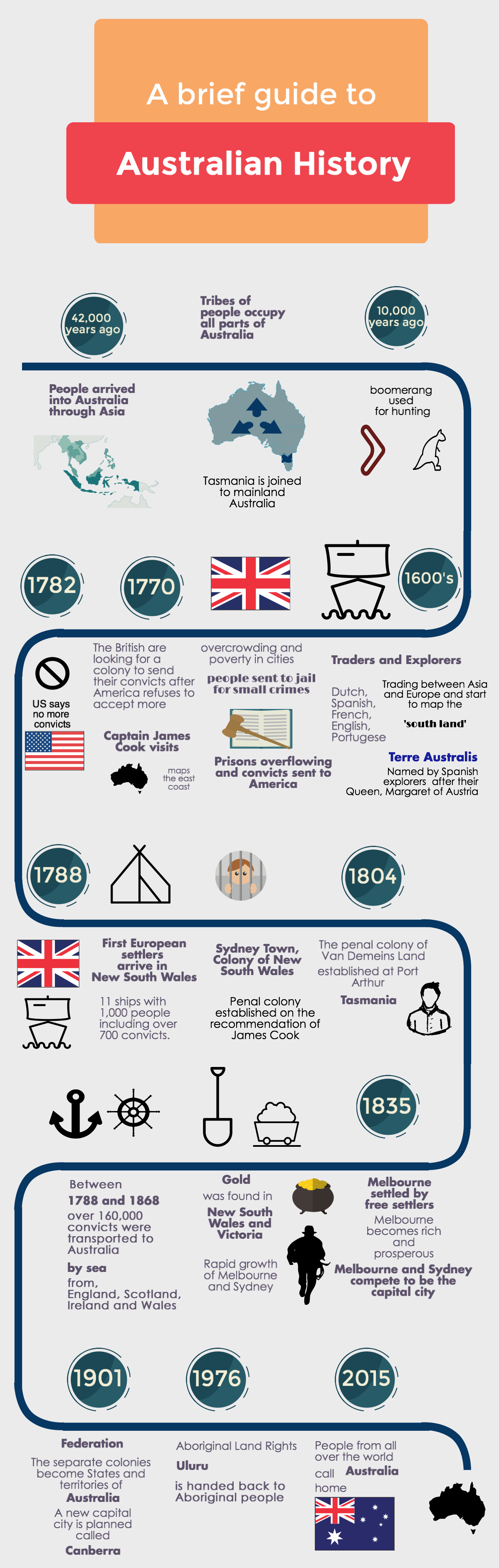 Important dates in us history in Australia