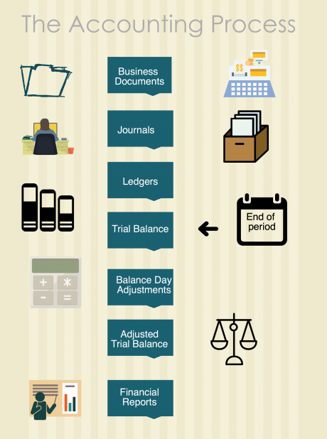 what is accounting process and adjusted trial balance