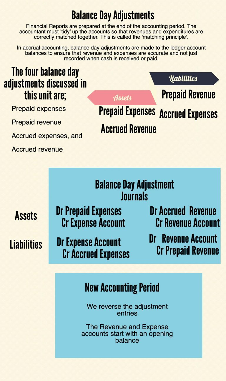 Prepayments and Accruals