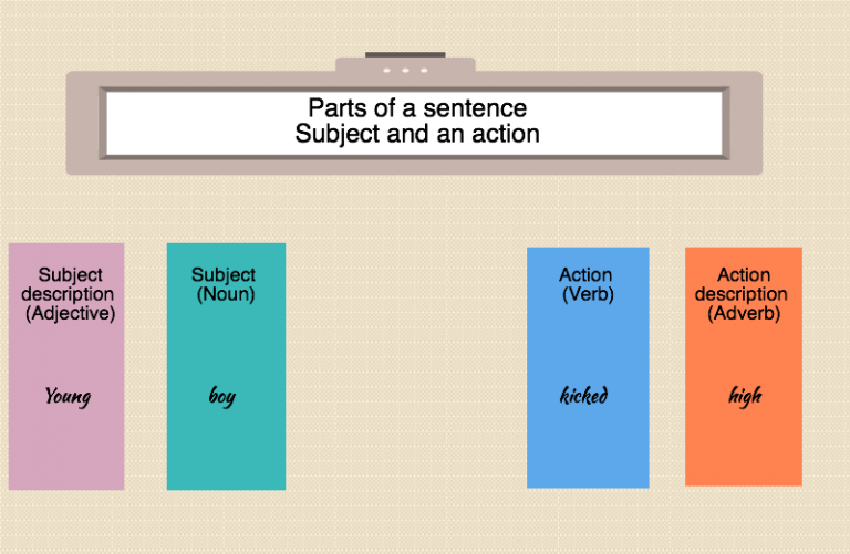 english writing parts of sentence