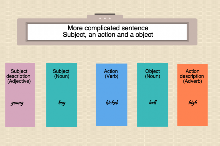 sentences nouns verbs adverbs adjectives