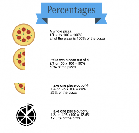 How do fractions and percentages work