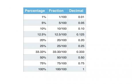 decimals fractions percentages