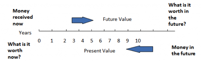 What is present value?