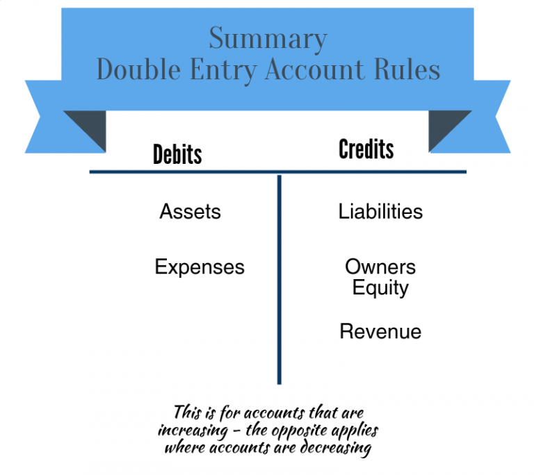 summary of debit and credit rules