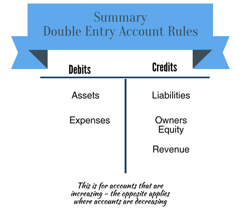 debit and credit rules explained