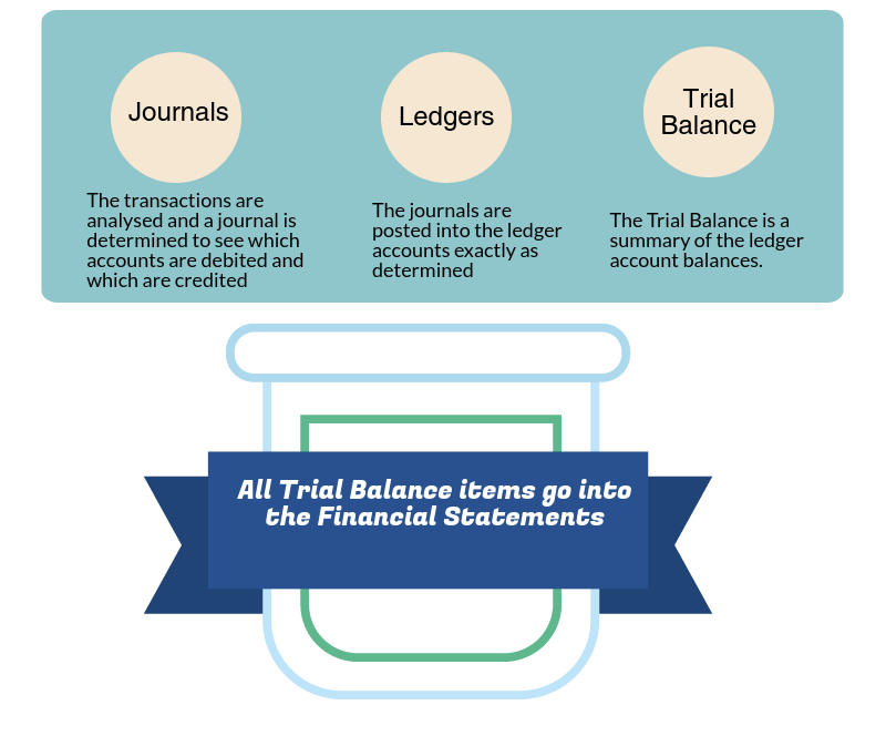 What is the trial balance?