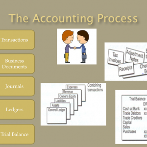 Accounting Tutorials