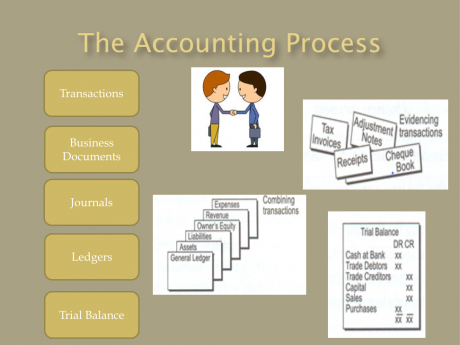 what is the accounting process