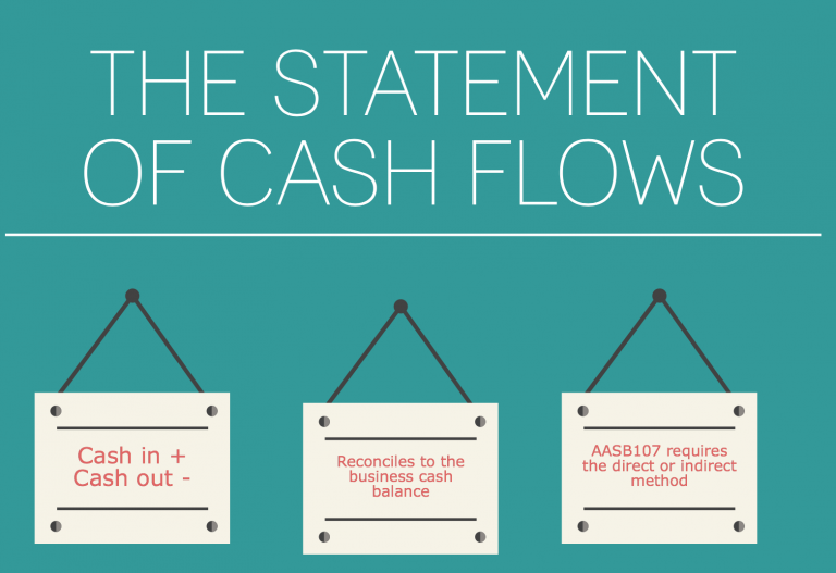 what is the statement of cash flows