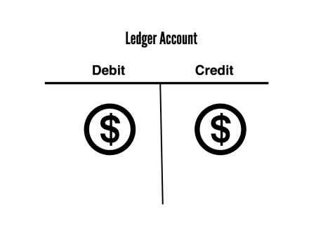 What are debits and credits