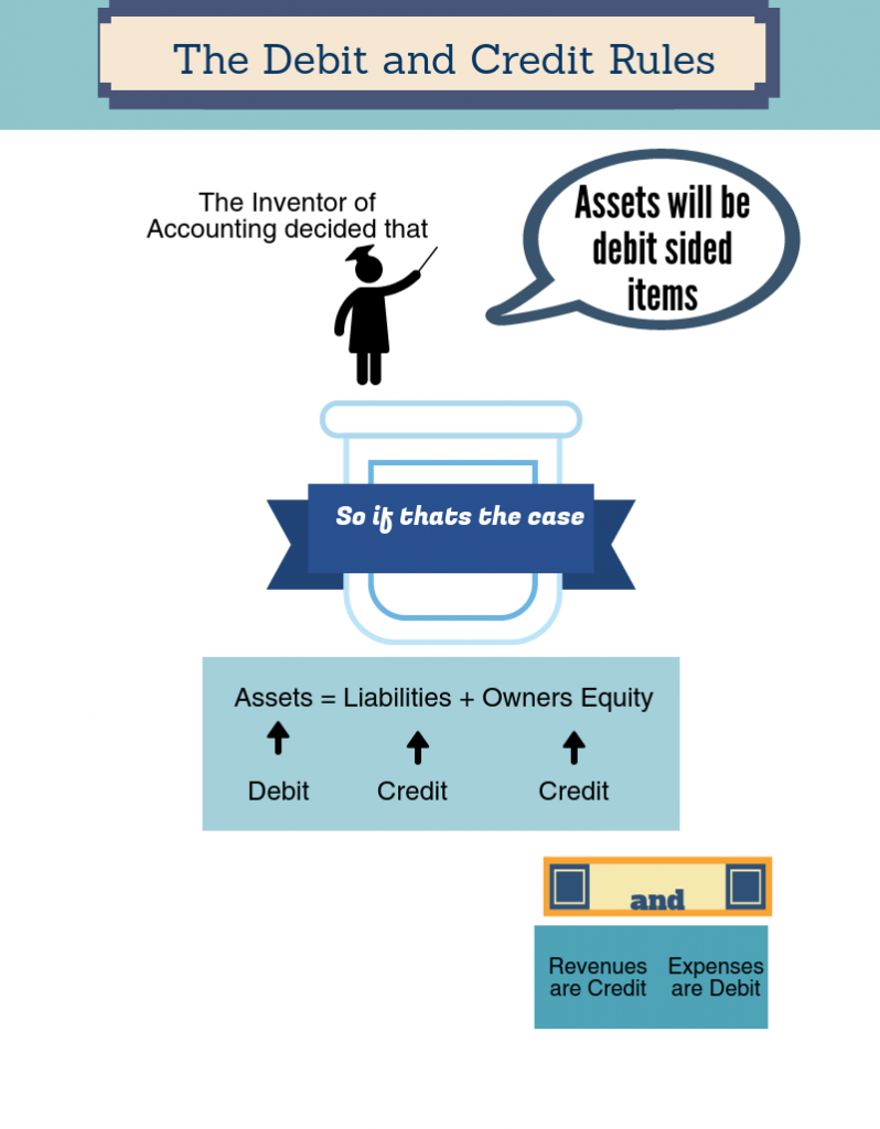 how are the debit and credit rules derived
