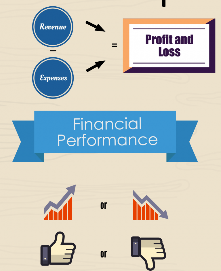 Income Statement or Profit and Loss statement
