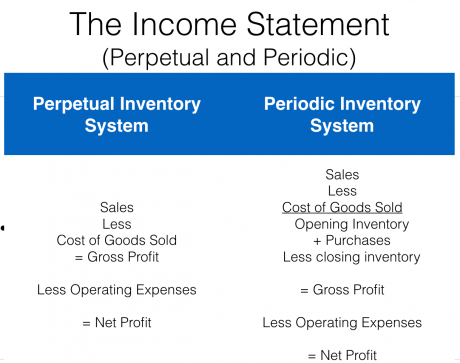 Perpetual and Periodic Inventory