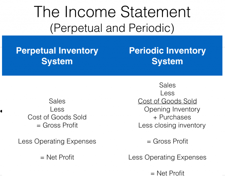 What is periodic and perpetual inventory?