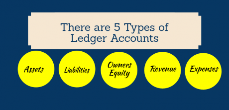 what are the types of ledger accounts