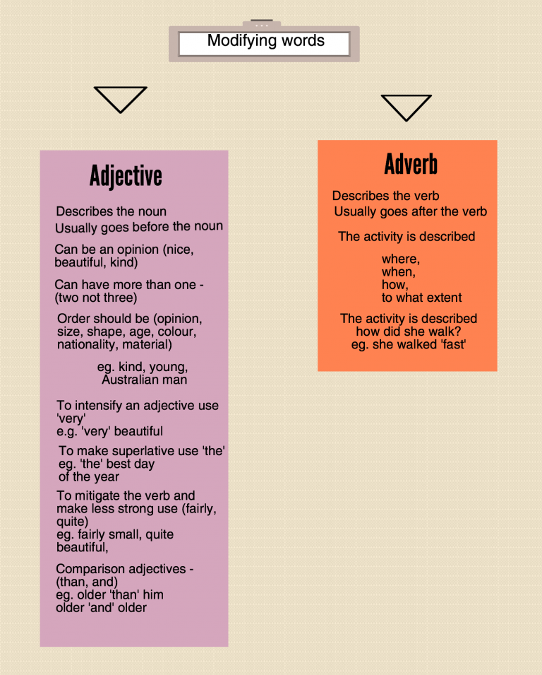 english writing adjectives adverbs