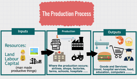 Economics resources used in the production of goods and services