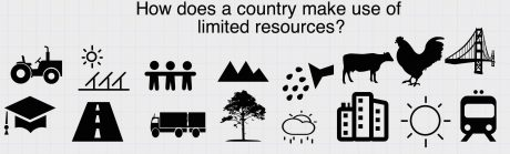 what are resources