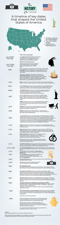 USA history timeline