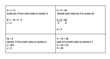 examples of algebra