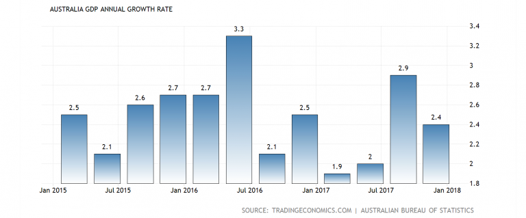 macroeconomics australia GDP growth