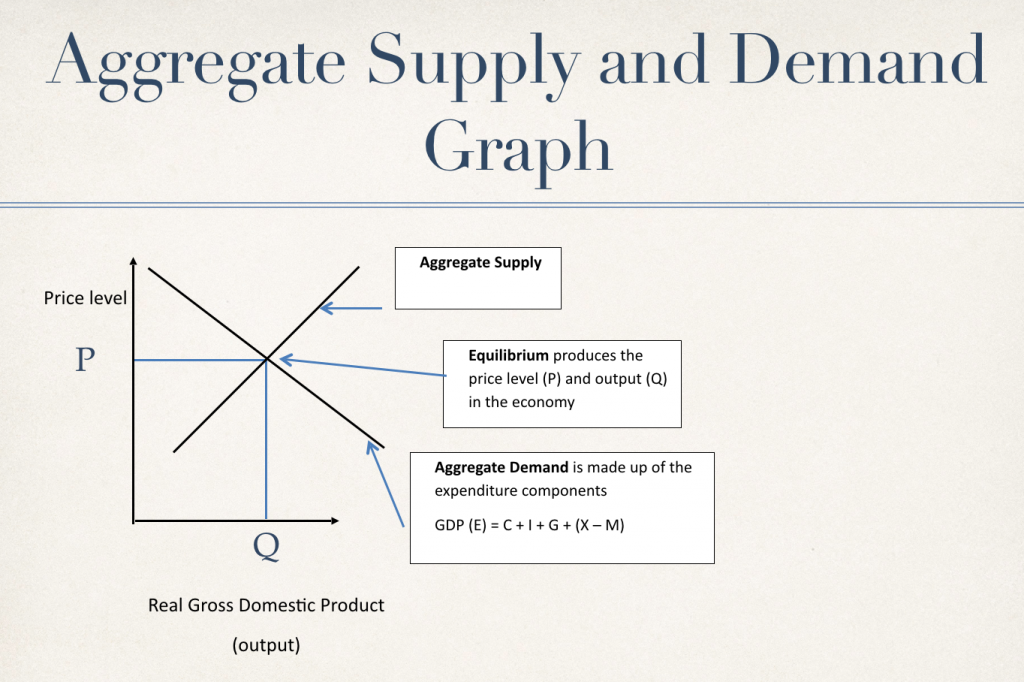 what is aggregate demand and supply