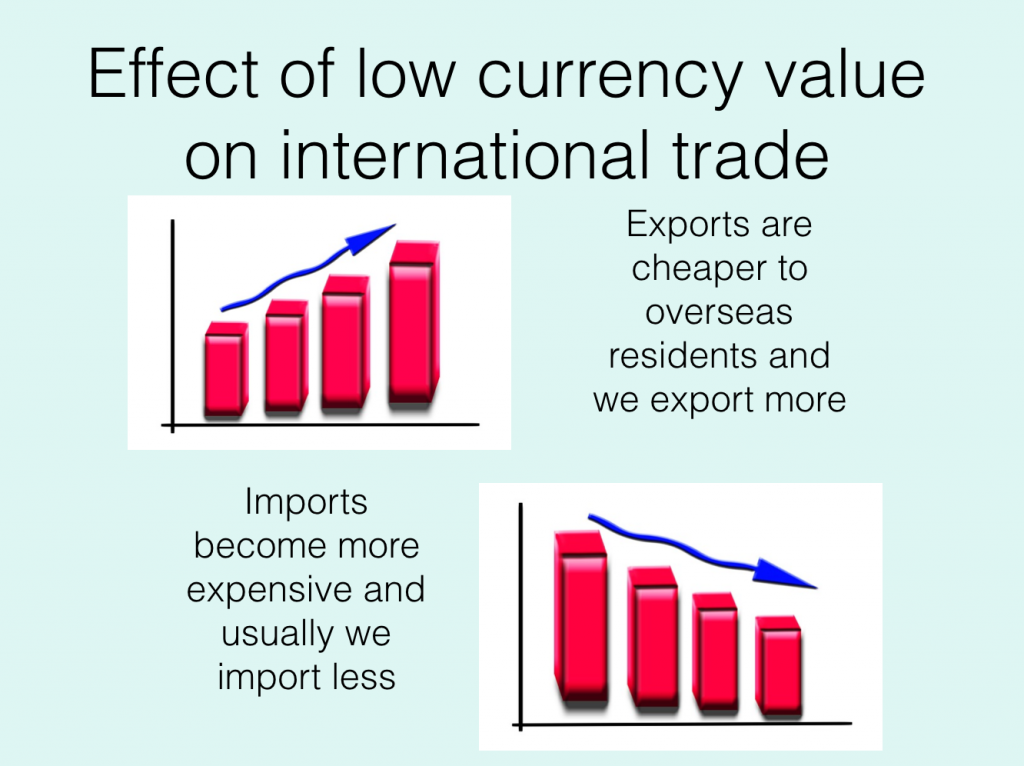 how does the exchange rate affect imports and exports