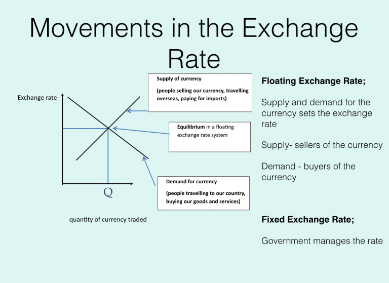 movements in the exchange rate