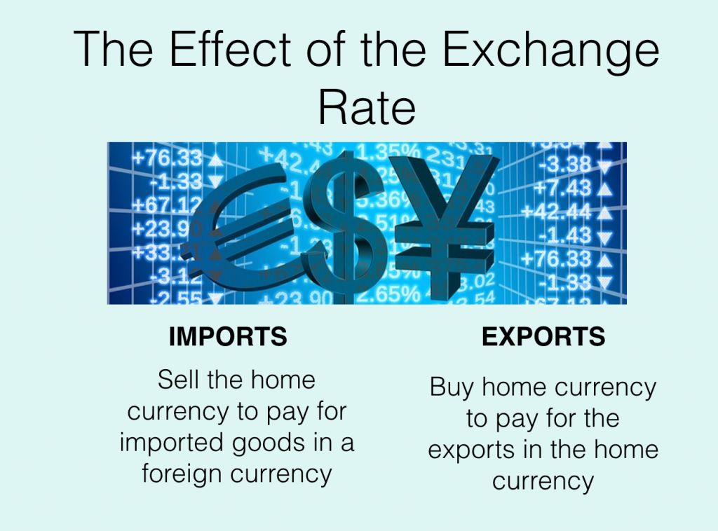 how do imports and exports affect the exchange rate
