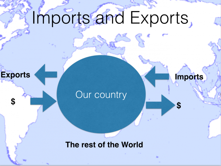 macroeconomics imports and exports
