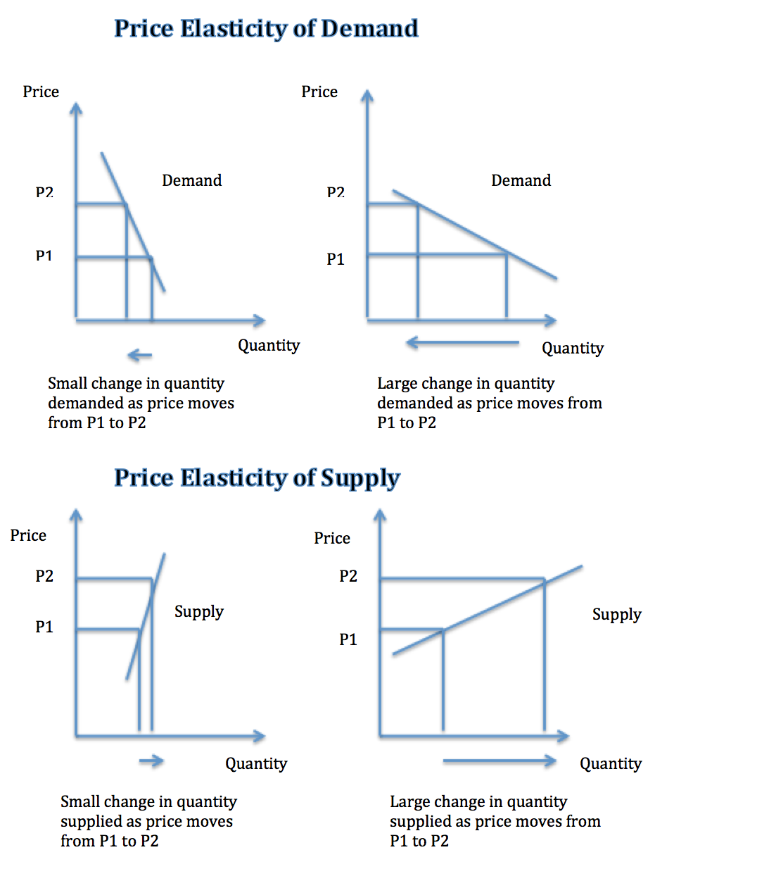 What Is Price Elasticity For Business Tutor Businesstute Com