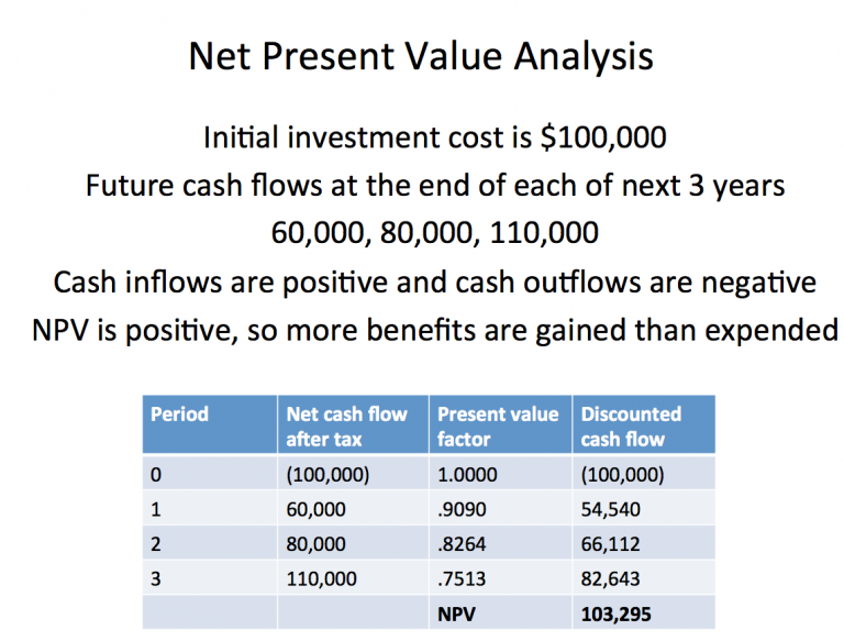what is net present value