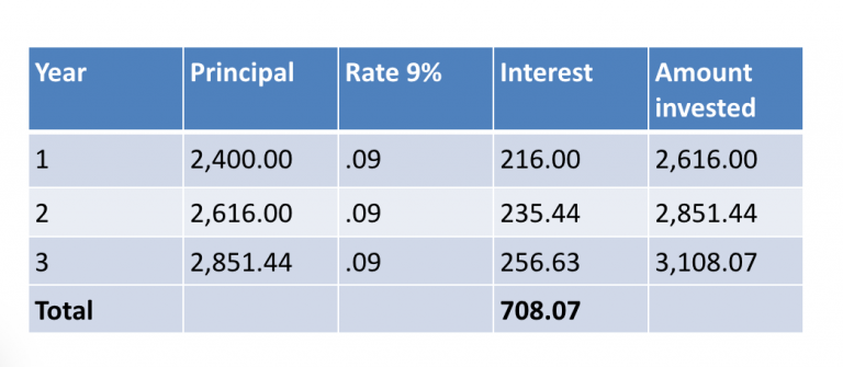 what is compound interest