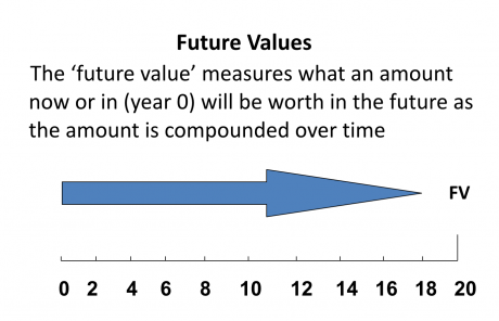 what is a future value