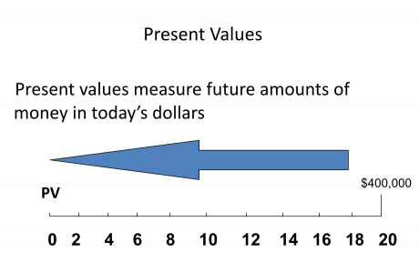 what is a present value