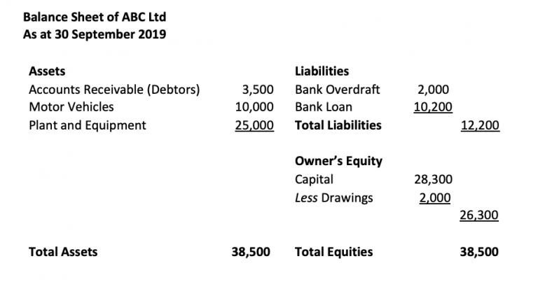 T account balance sheet
